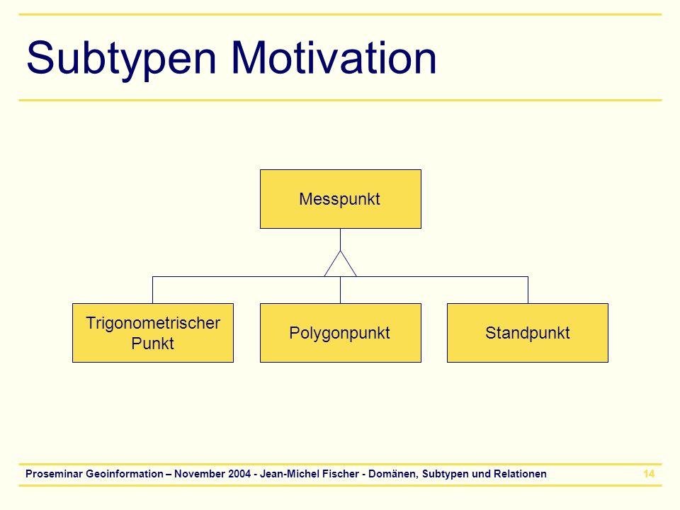 Subtypen Motivation Messpunkt Trigonometrischer Punkt Polygonpunkt
