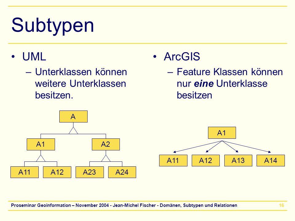 Subtypen UML ArcGIS Unterklassen können weitere Unterklassen besitzen.