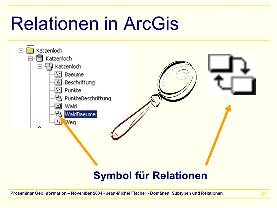 Relationen in ArcGis Symbol für Relationen