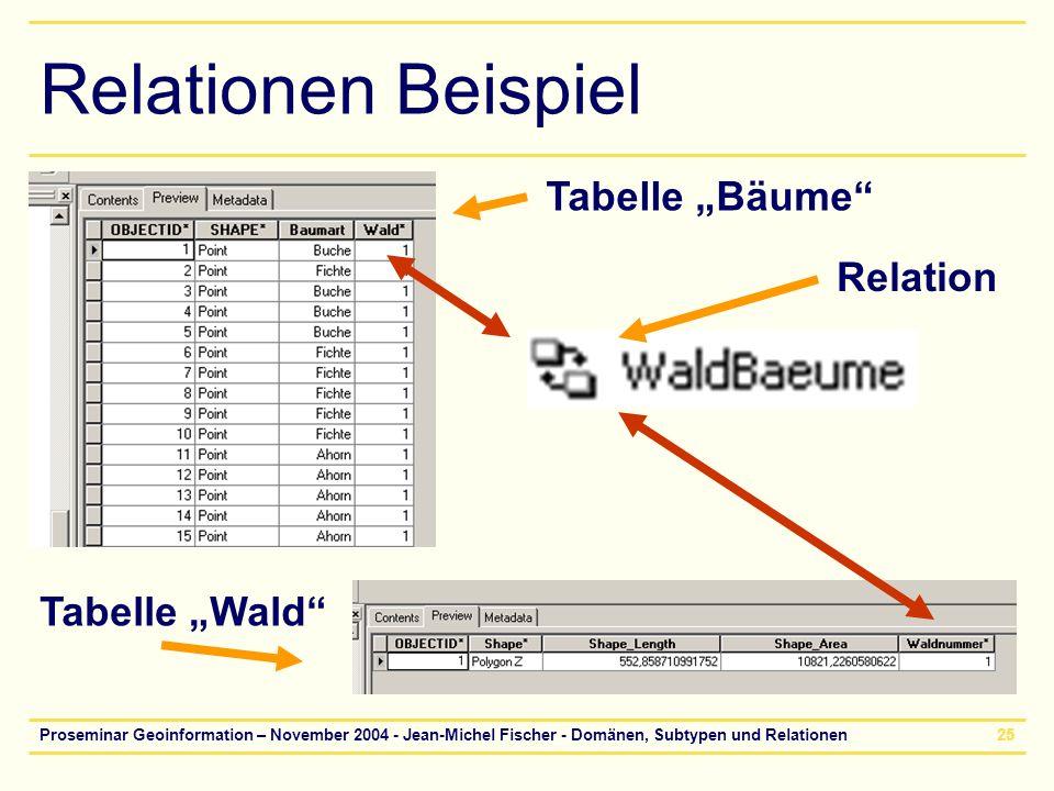 """Relationen Beispiel Tabelle """"Bäume Relation Tabelle """"Wald"""