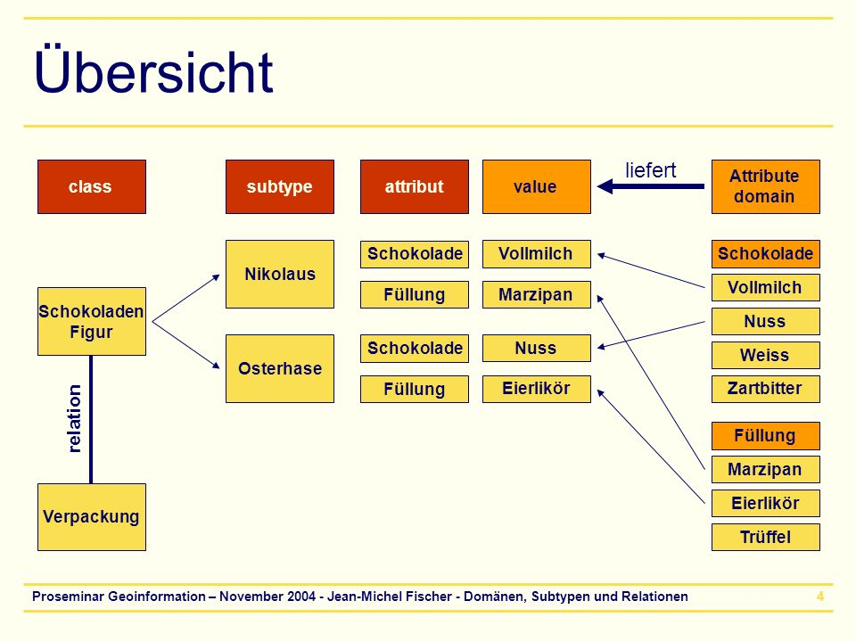 Übersicht liefert relation class subtype attribut value Attribute