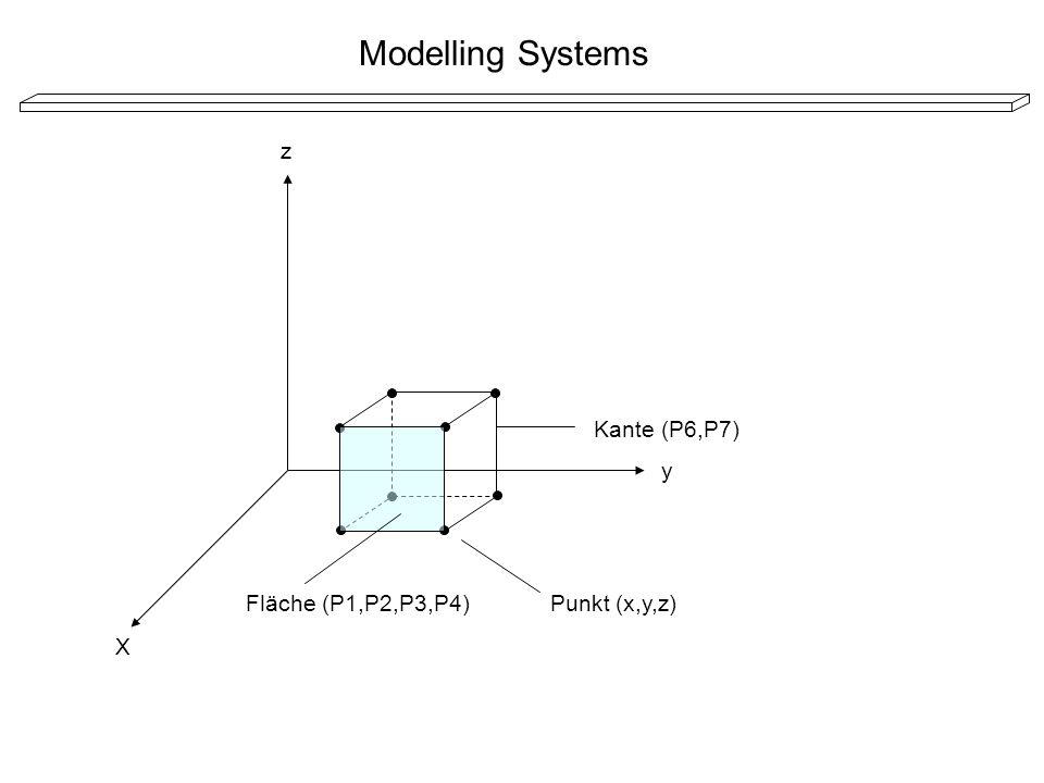 Modelling Systems X y z Kante (P6,P7) Fläche (P1,P2,P3,P4)