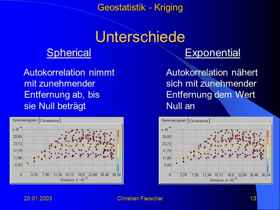 Unterschiede Spherical Exponential Autokorrelation nimmt