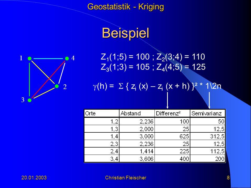Beispiel Z1(1;5) = 100 ; Z2(3;4) = 110 Z3(1;3) = 105 ; Z4(4;5) = 125
