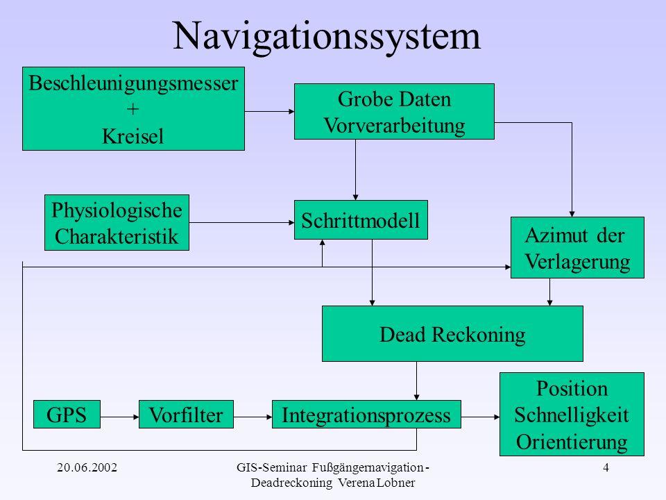 Navigationssystem Beschleunigungsmesser + Kreisel Grobe Daten