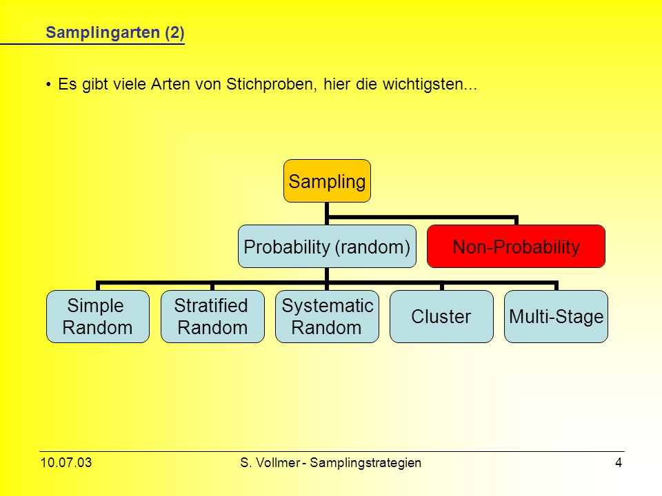 S. Vollmer - Samplingstrategien