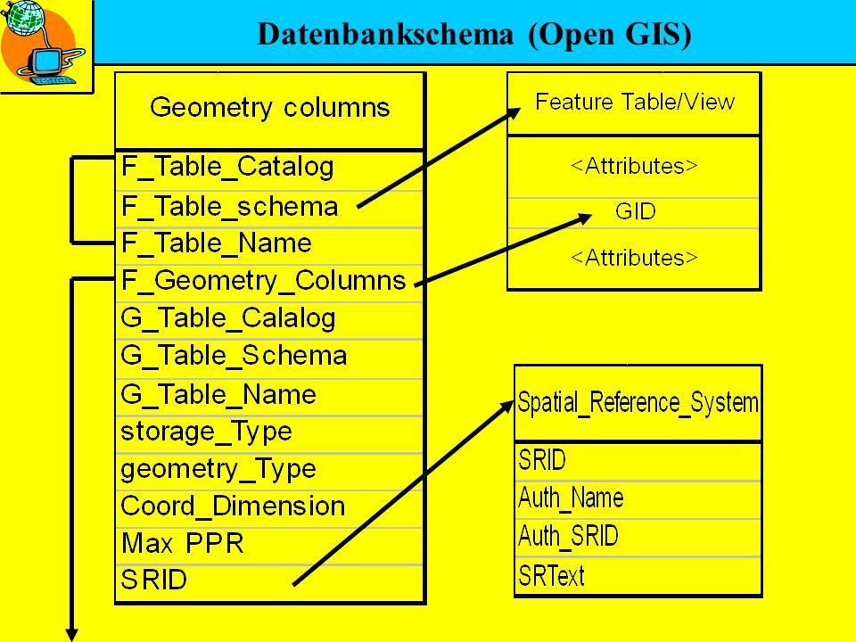 Datenbankschema (Open GIS)