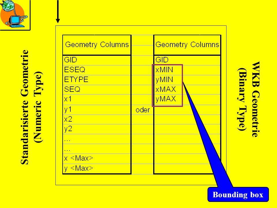 Standarisierte Geometrie