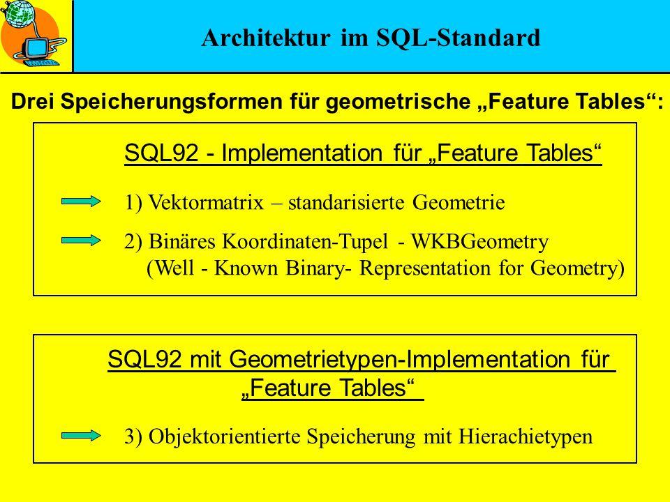 Architektur im SQL-Standard