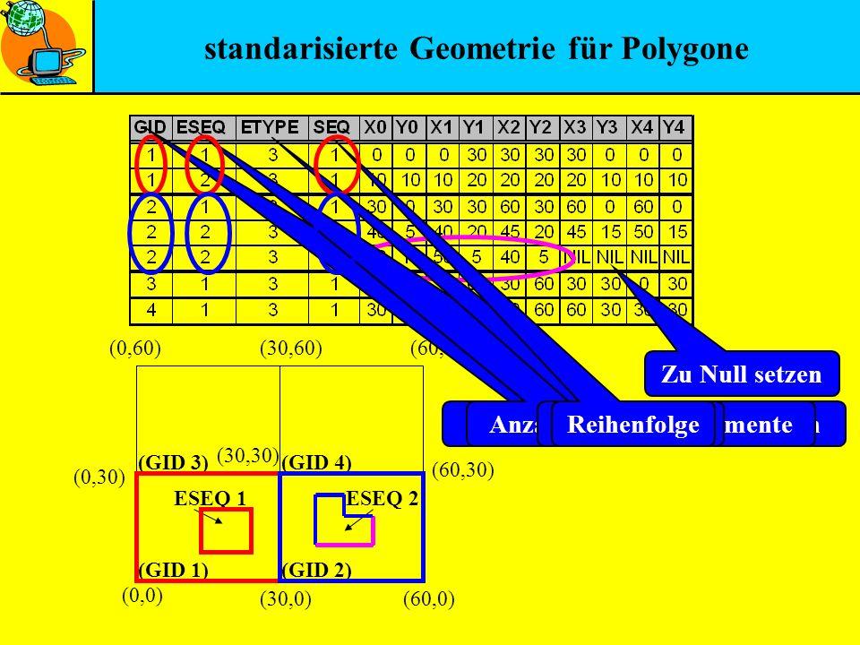 standarisierte Geometrie für Polygone