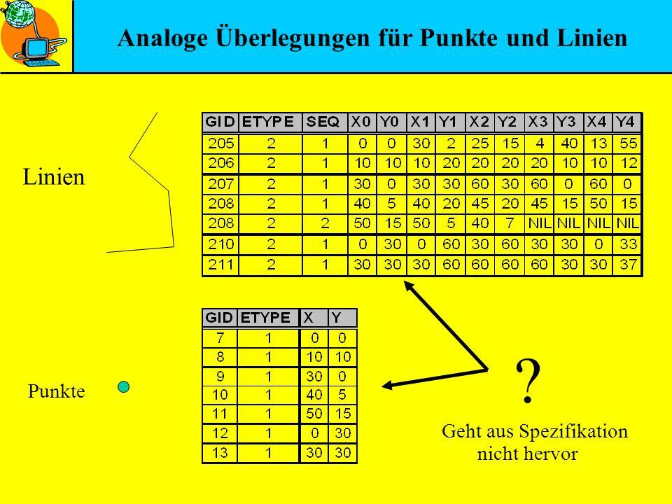Analoge Überlegungen für Punkte und Linien