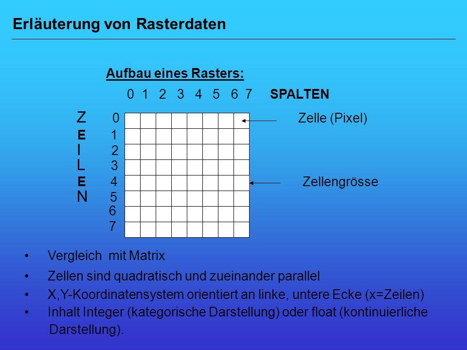 Erläuterung von Rasterdaten Aufbau eines Rasters: Z 0 Zelle (Pixel)