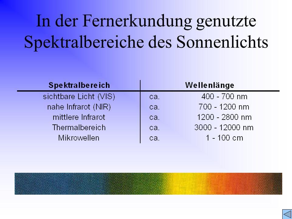 In der Fernerkundung genutzte Spektralbereiche des Sonnenlichts