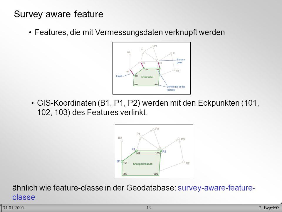 Survey aware feature Features, die mit Vermessungsdaten verknüpft werden.