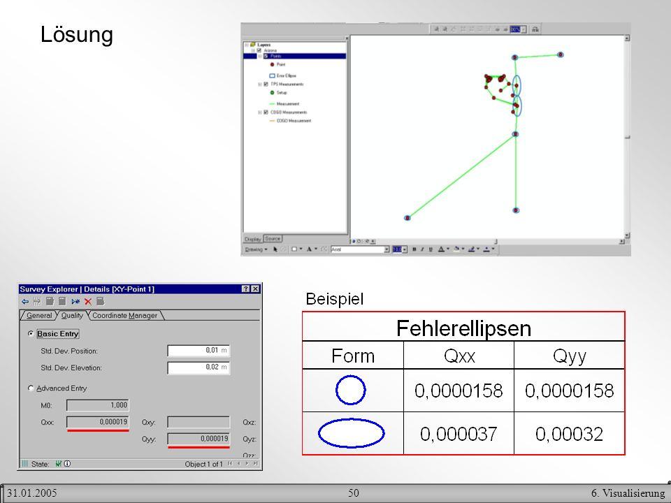 Lösung 31.01.2005 6. Visualisierung