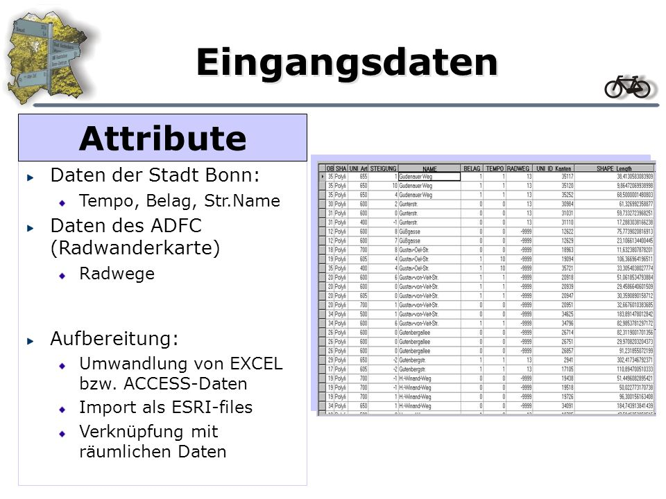 Eingangsdaten Attribute Daten der Stadt Bonn: