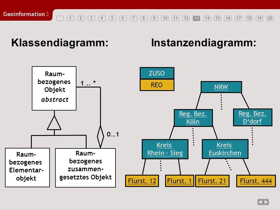Klassendiagramm: Instanzendiagramm: