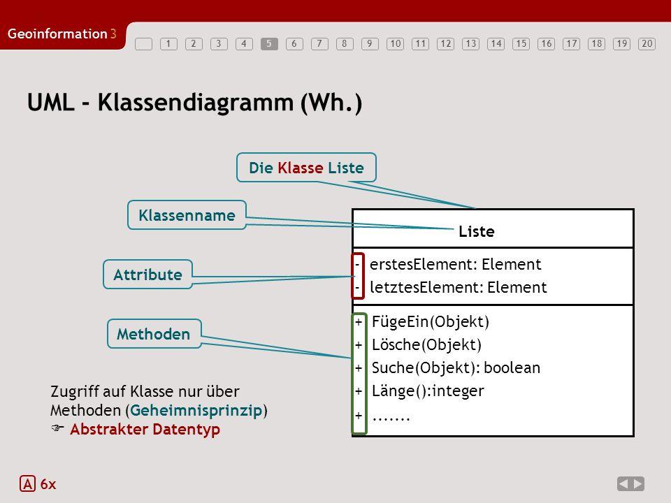 UML - Klassendiagramm (Wh.)