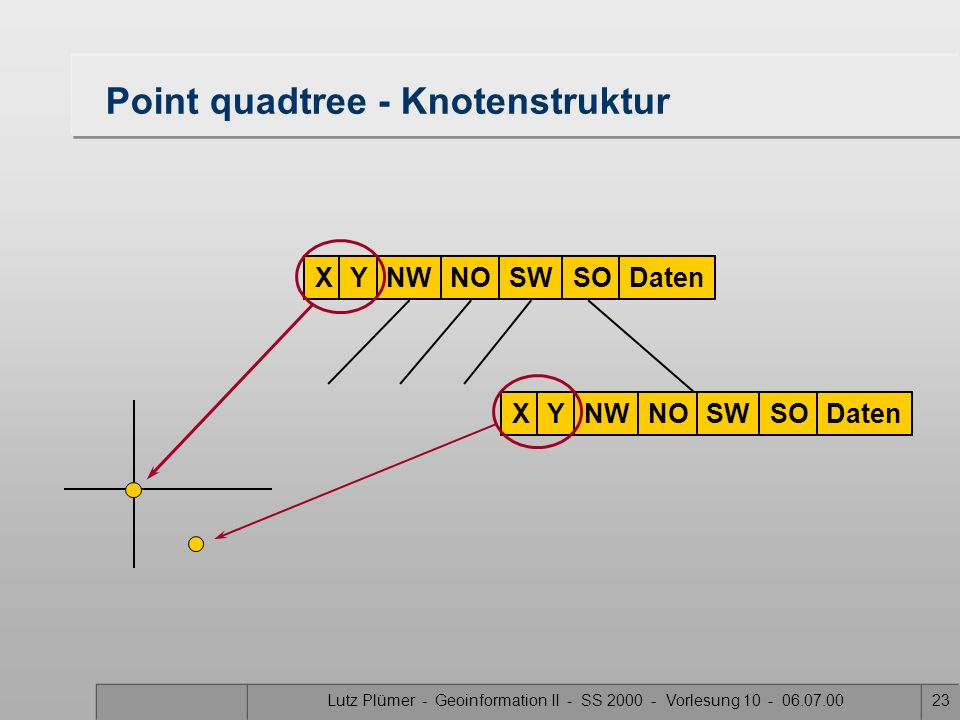 Point quadtree - Knotenstruktur