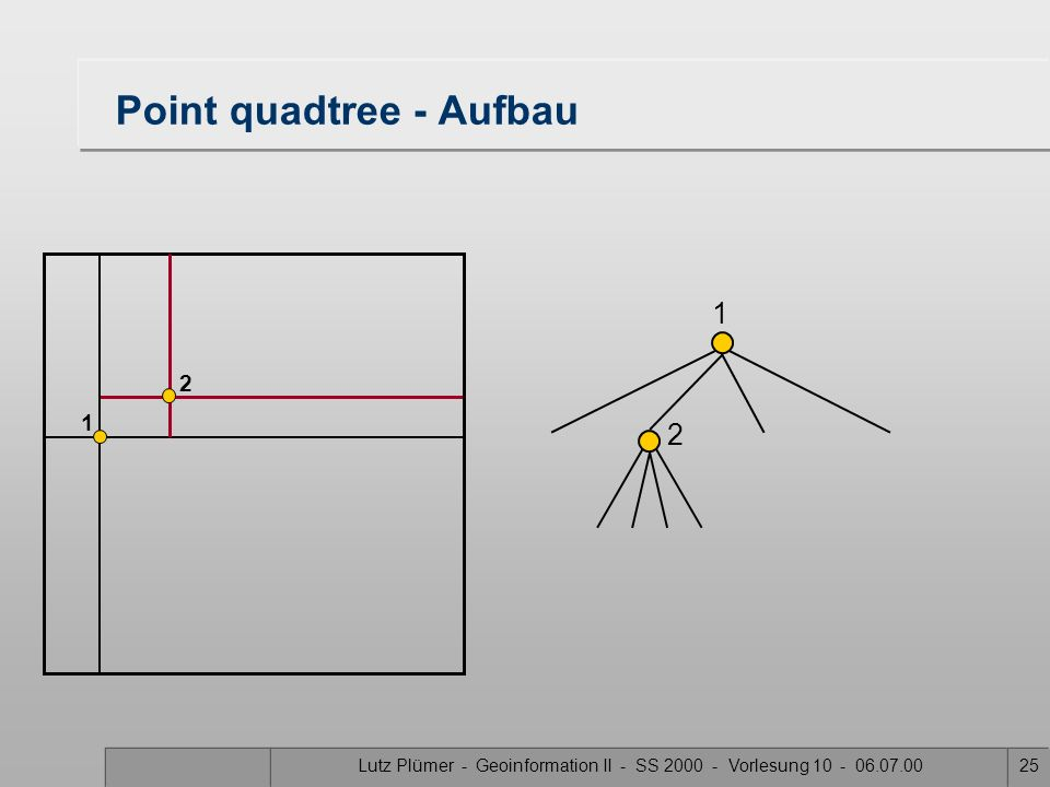 Point quadtree - Aufbau