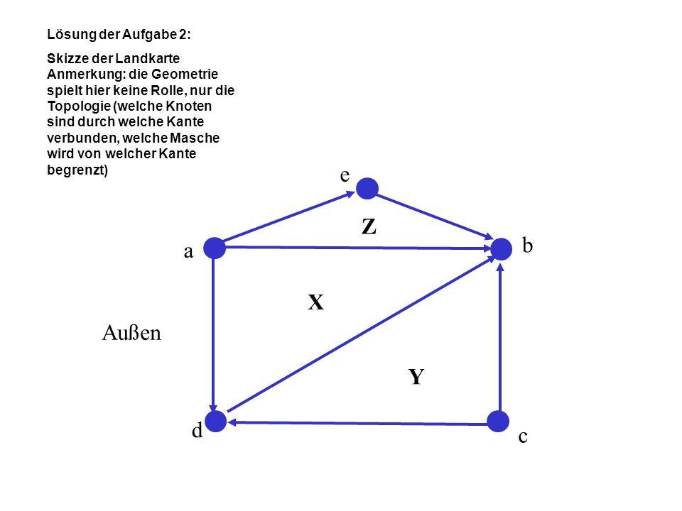 e Z b a X Außen Y d c Lösung der Aufgabe 2: