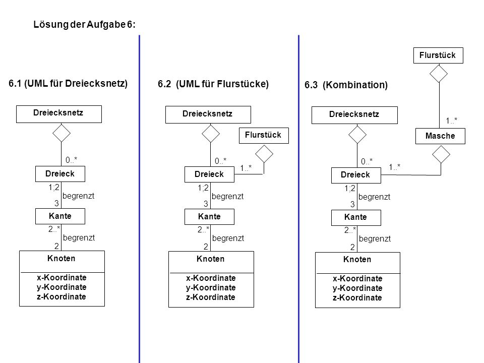6.1 (UML für Dreiecksnetz) 6.2 (UML für Flurstücke) 6.3 (Kombination)