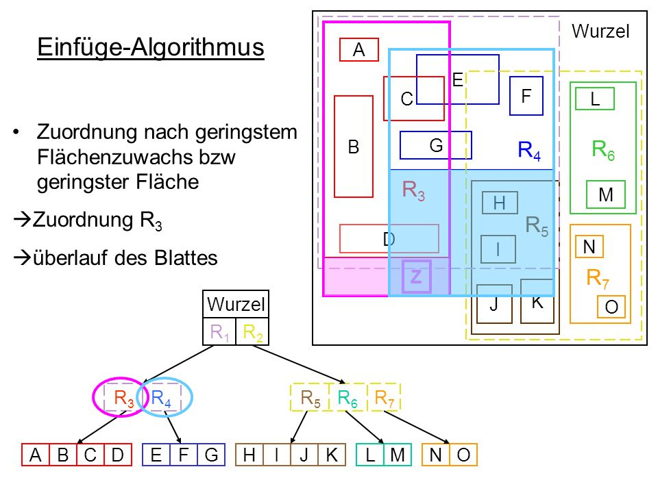 Einfüge-Algorithmus R4 R3 R6 R5 R7