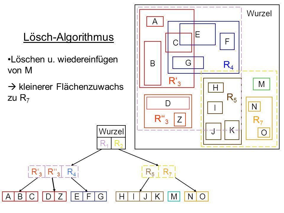 Lösch-Algorithmus R4 R'3 R5 R''3 R7 Löschen u. wiedereinfügen von M