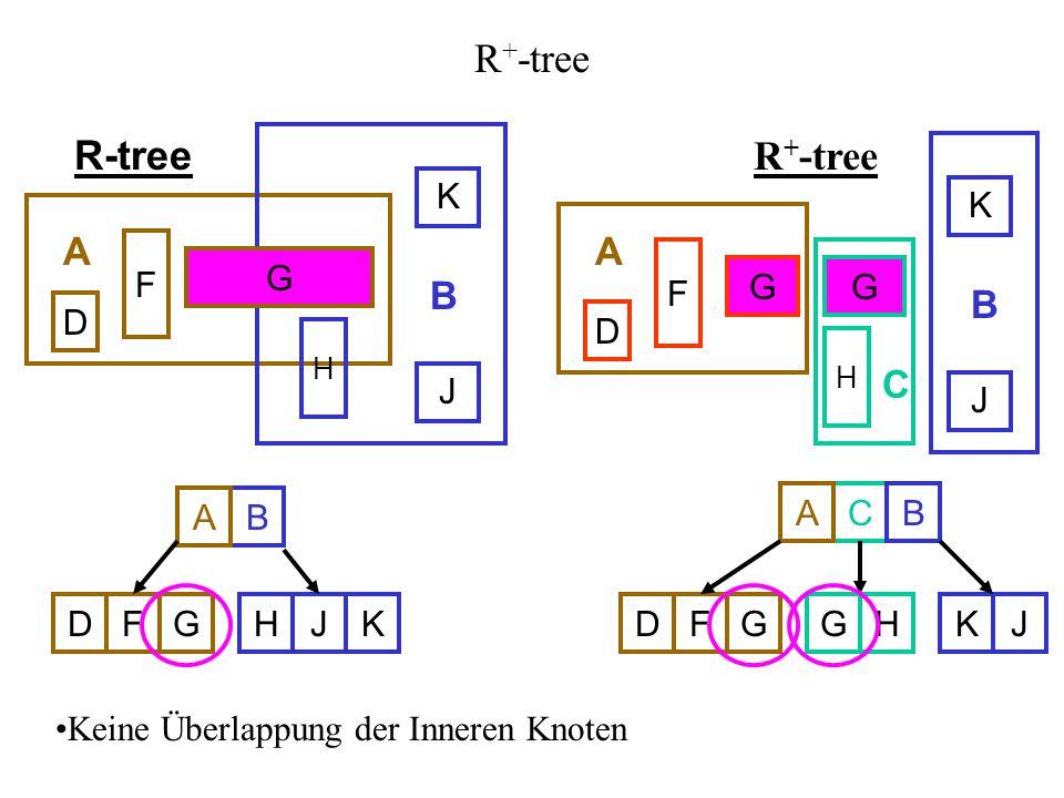 R+-tree R-tree R+-tree A A B B C K K F F G G G G G D D J J A B A C B D