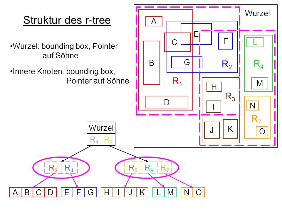 Struktur des r-tree R2 R1 R4 R3 R7