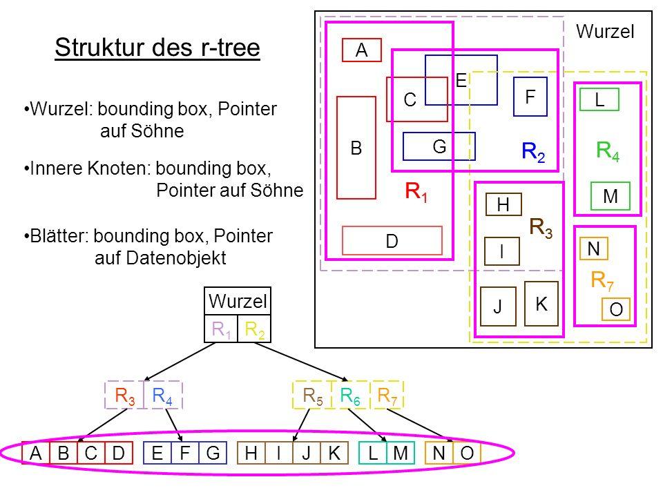 Struktur des r-tree R1 R2 R3 R4 R1 R2 R4 R3 R7 Wurzel