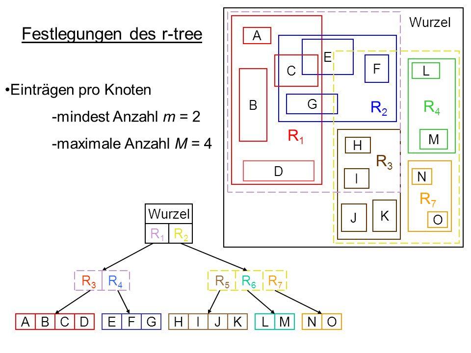 Festlegungen des r-tree