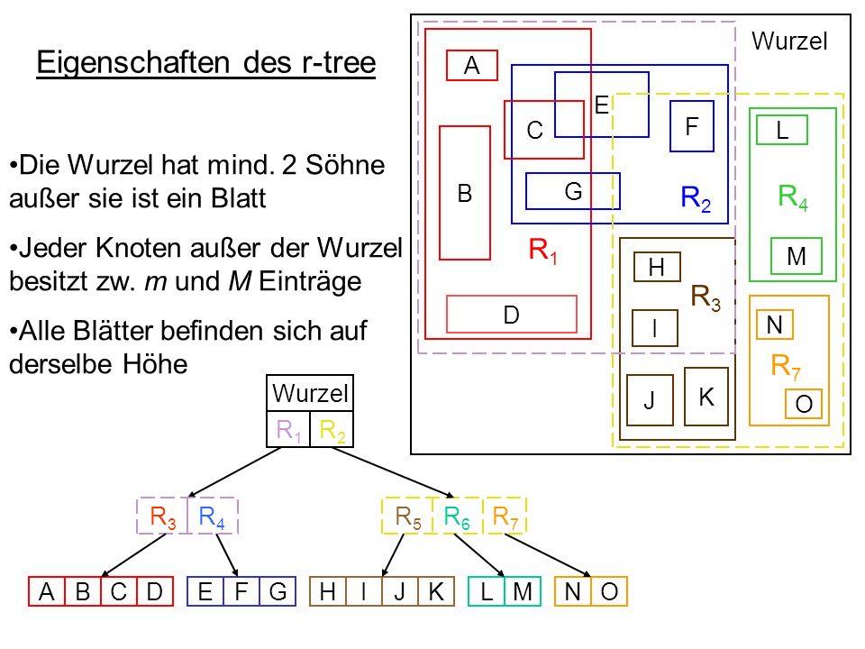 Eigenschaften des r-tree