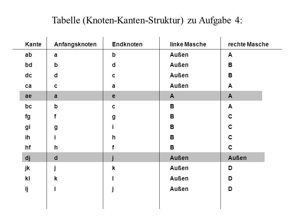 Tabelle (Knoten-Kanten-Struktur) zu Aufgabe 4: