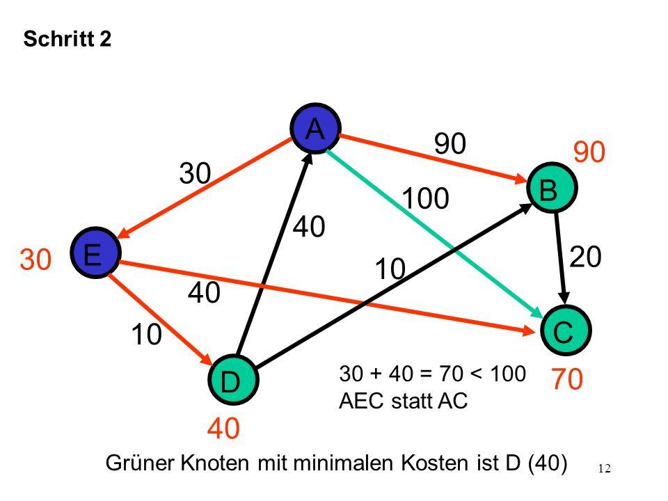 Schritt 2 A. 90. 90. 30. B. 100. 40. 30. E. 20. 10. 40. 10. C. 30 + 40 = 70 < 100. AEC statt AC.