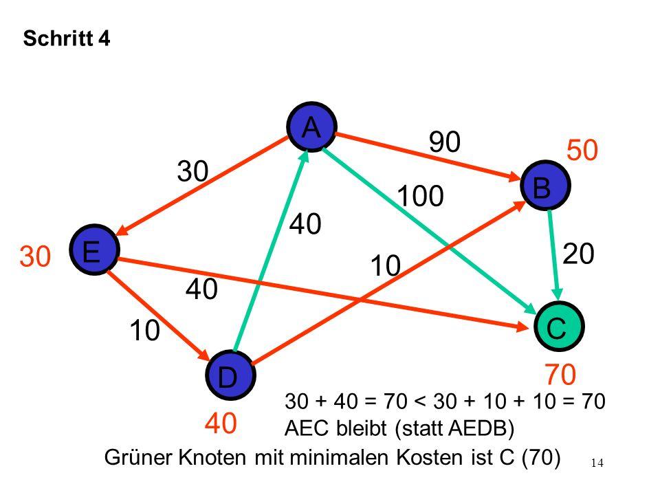 Schritt 4 A. 90. 50. 30. B. 100. 40. 30. E. 20. 10. 40. 10. C. D. 70. 30 + 40 = 70 < 30 + 10 + 10 = 70.