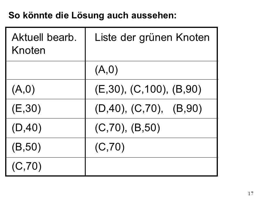 Aktuell bearb. Liste der grünen Knoten Knoten (A,0)