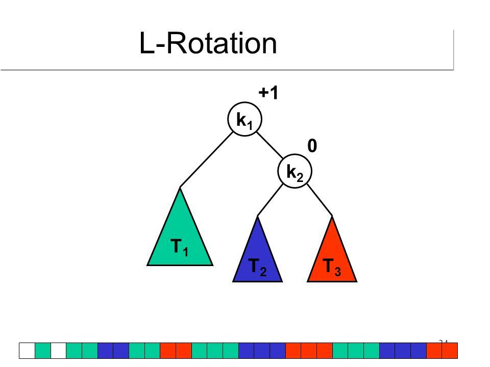L-Rotation T1 T2 T3 k1 k2 +1