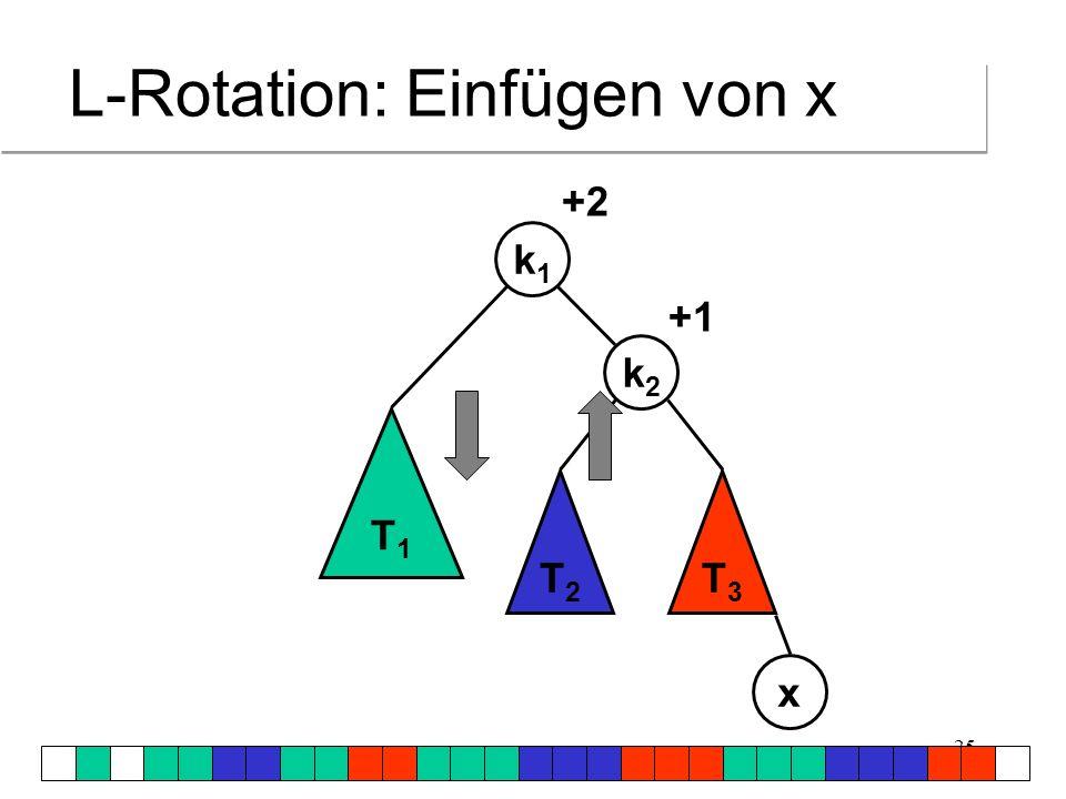 L-Rotation: Einfügen von x