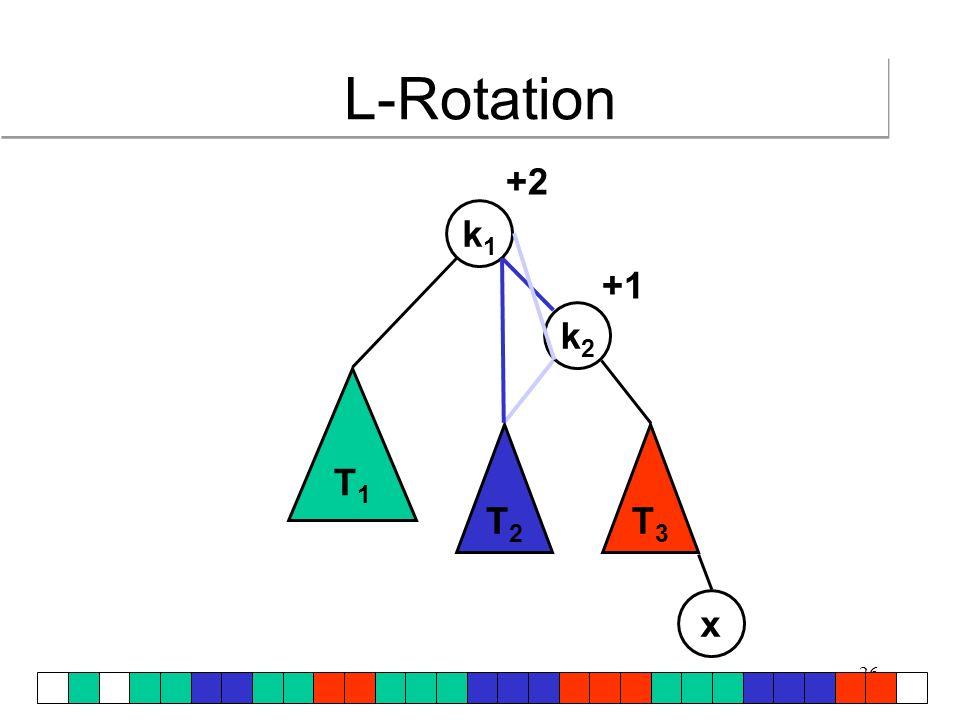 L-Rotation +2 k1 +1 k2 T1 T2 T3 x