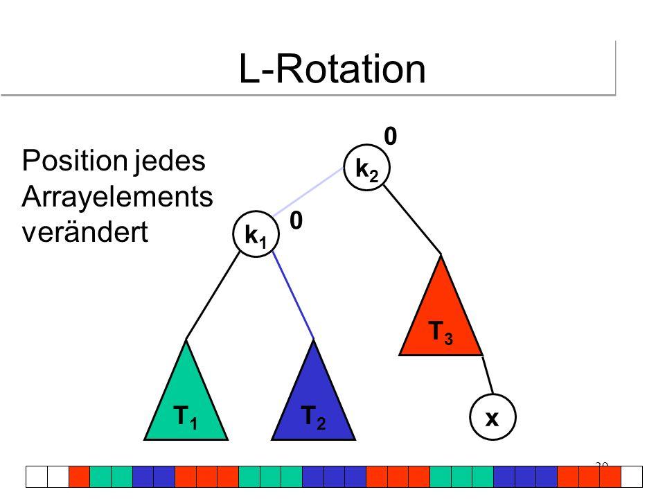 L-Rotation Position jedes Arrayelements verändert k2 k1 T3 T1 T2 x