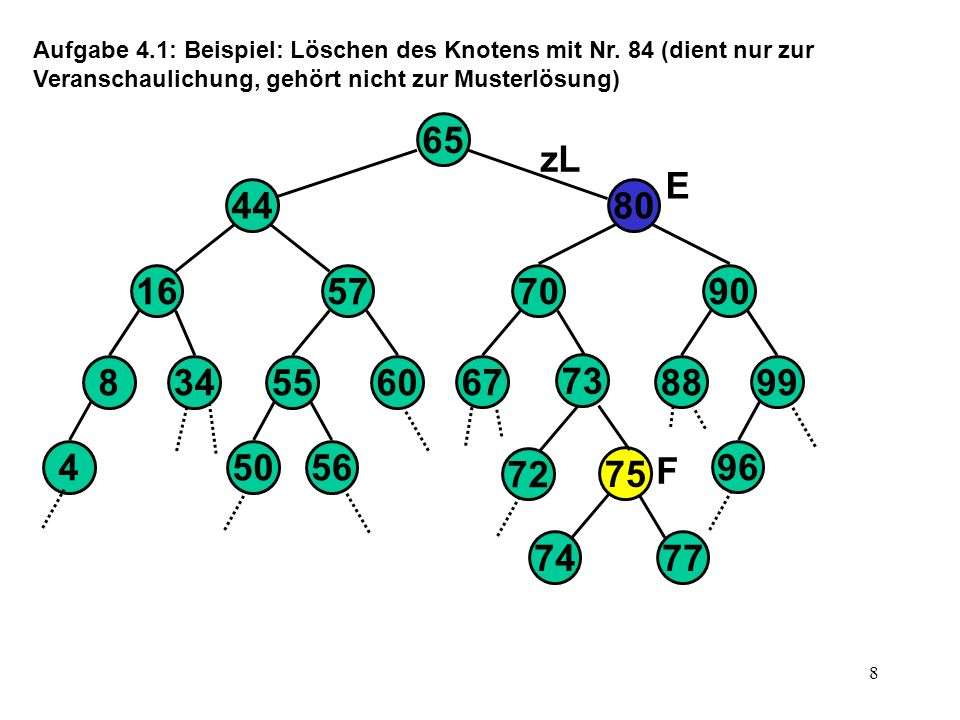Aufgabe 4. 1: Beispiel: Löschen des Knotens mit Nr