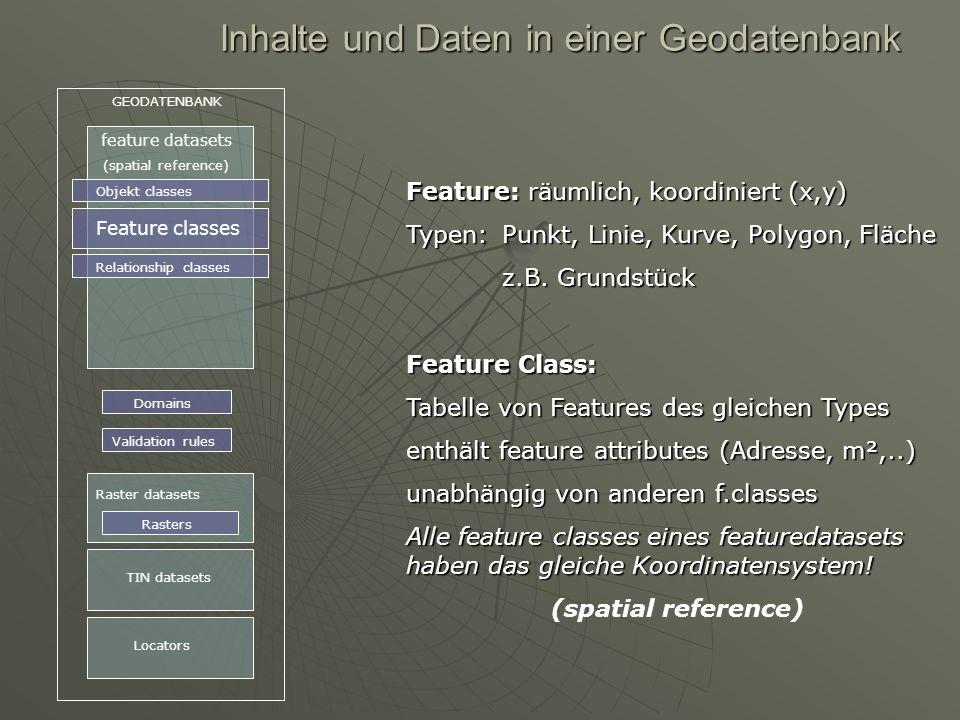 Inhalte und Daten in einer Geodatenbank