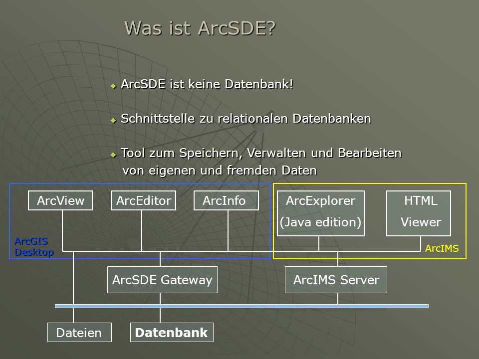 Was ist ArcSDE ArcSDE ist keine Datenbank!