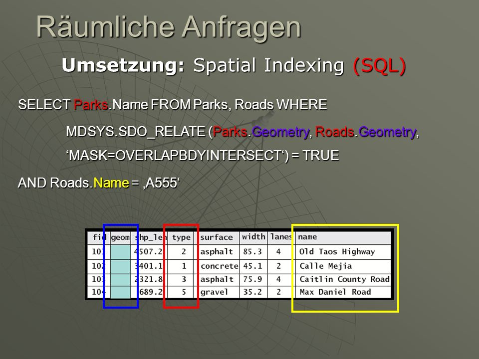 Umsetzung: Spatial Indexing (SQL)