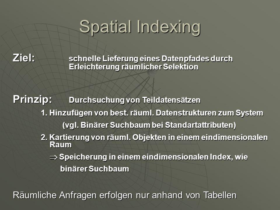 Spatial Indexing Ziel: schnelle Lieferung eines Datenpfades durch Erleichterung räumlicher Selektion.
