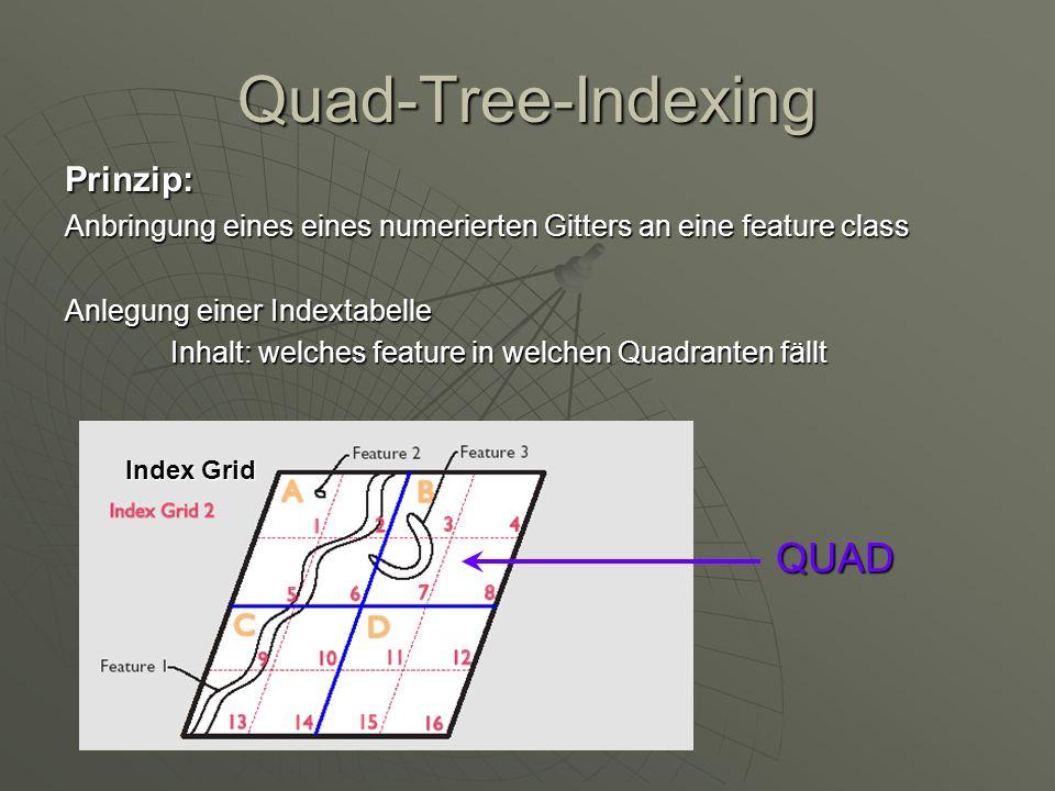 Quad-Tree-Indexing QUAD Prinzip: