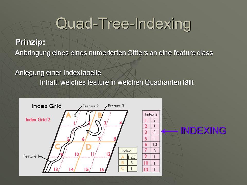 Quad-Tree-Indexing INDEXING Prinzip: