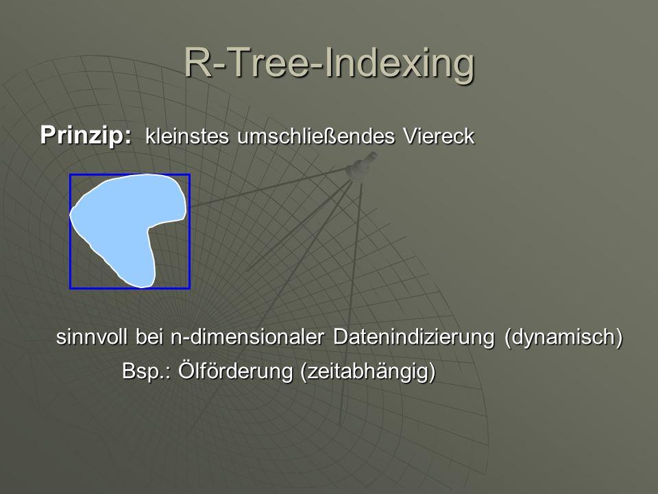 R-Tree-Indexing Prinzip: kleinstes umschließendes Viereck