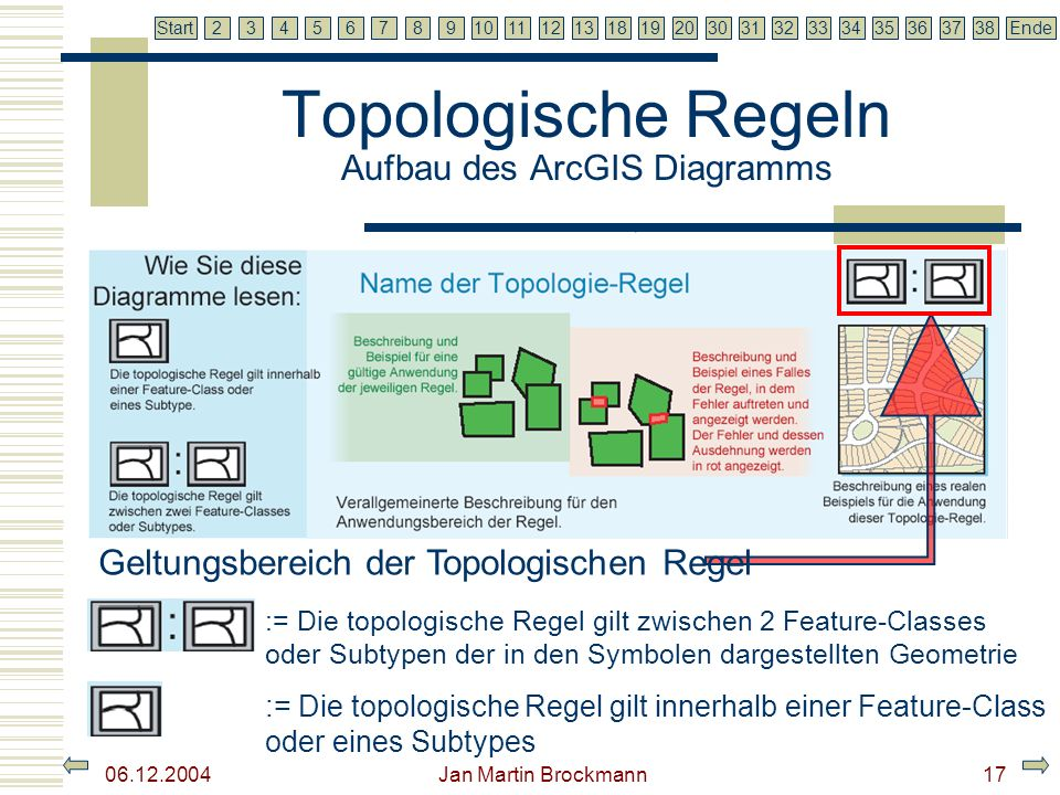 Topologische Regeln Aufbau des ArcGIS Diagramms